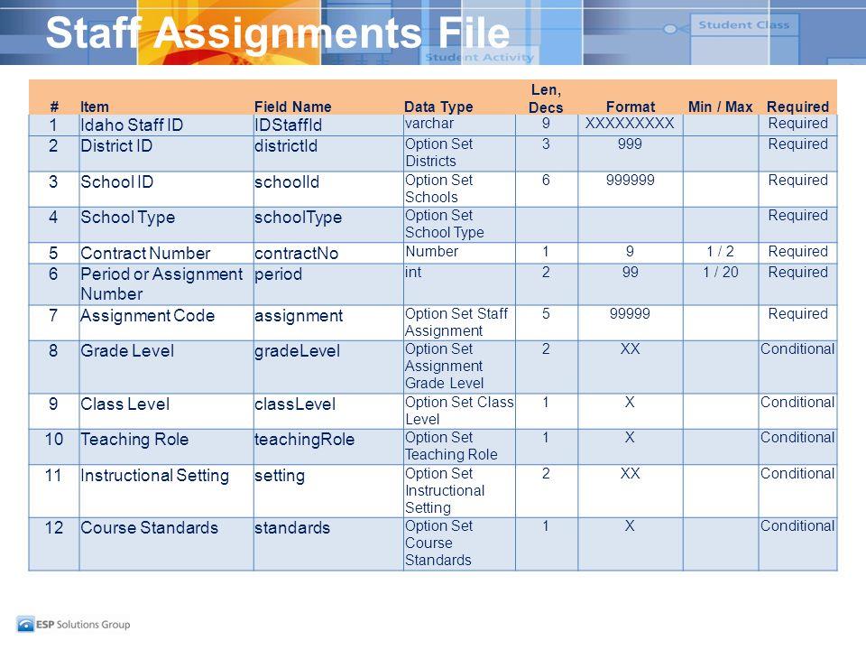 Staff Assignments File #ItemField NameData Type Len, DecsFormatMin / MaxRequired 1Idaho Staff IDIDStaffId varchar9XXXXXXXXXRequired 2District IDdistri