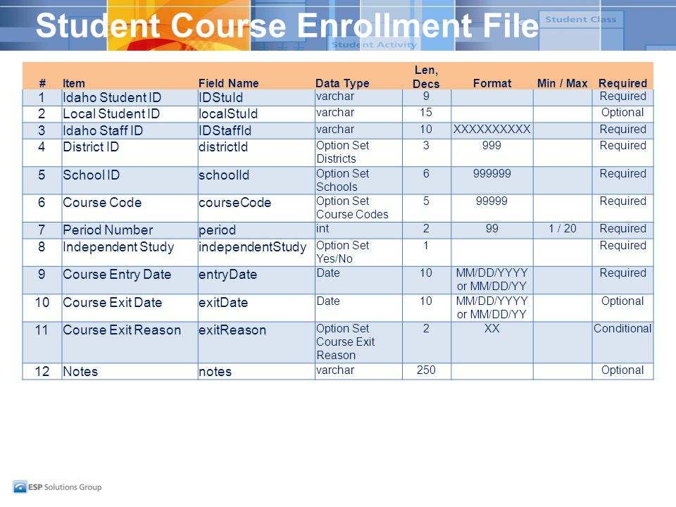 Student Course Enrollment File #ItemField NameData Type Len, DecsFormatMin / MaxRequired 1Idaho Student IDIDStuId varchar9Required 2Local Student IDlocalStuId varchar15Optional 3Idaho Staff IDIDStaffId varchar10XXXXXXXXXXRequired 4District IDdistrictId Option Set Districts 3999Required 5School IDschoolId Option Set Schools 6999999Required 6Course CodecourseCode Option Set Course Codes 599999Required 7Period Numberperiod int2991 / 20Required 8Independent StudyindependentStudy Option Set Yes/No 1Required 9Course Entry DateentryDate Date10MM/DD/YYYY or MM/DD/YY Required 10Course Exit DateexitDate Date10MM/DD/YYYY or MM/DD/YY Optional 11Course Exit ReasonexitReason Option Set Course Exit Reason 2XXConditional 12Notesnotes varchar250Optional