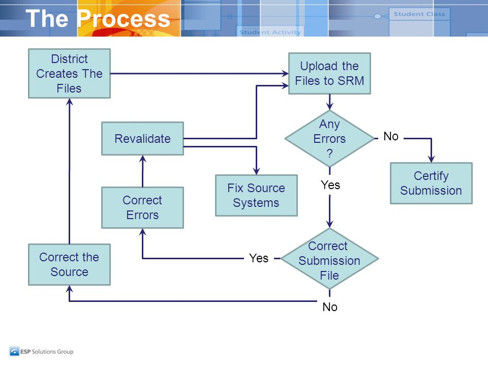 The Process District Creates The Files Upload the Files to SRM Any Errors .