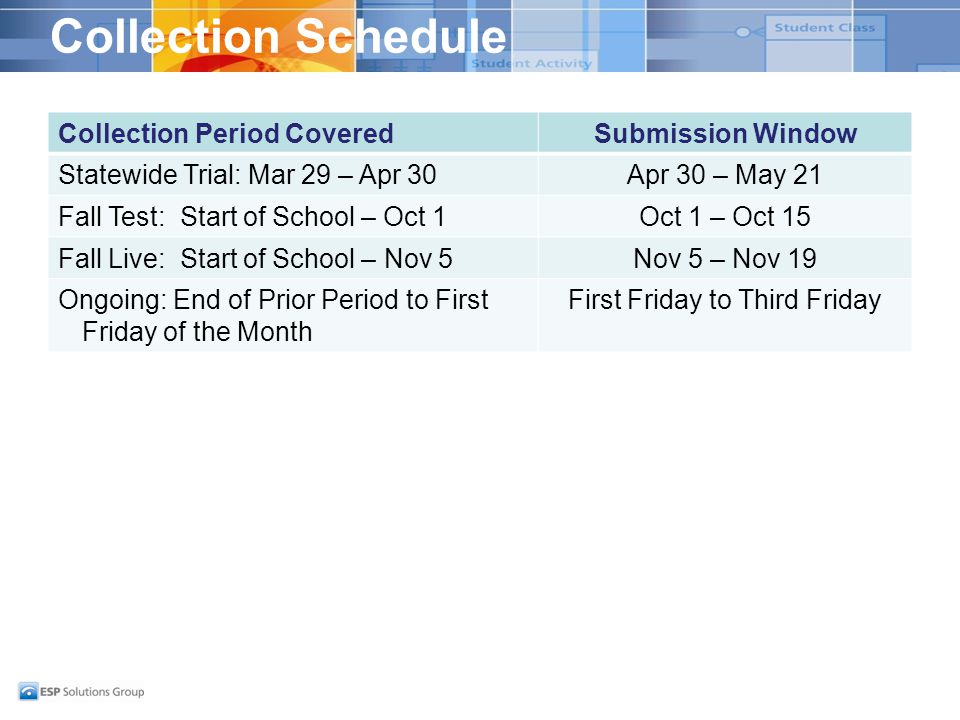 Collection Schedule Collection Period CoveredSubmission Window Statewide Trial: Mar 29 – Apr 30Apr 30 – May 21 Fall Test: Start of School – Oct 1Oct 1