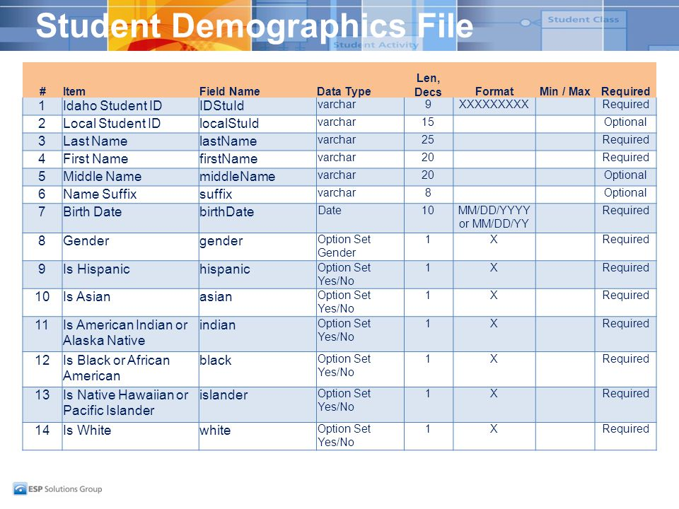 Student Demographics File #ItemField NameData Type Len, DecsFormatMin / MaxRequired 1Idaho Student IDIDStuId varchar9XXXXXXXXXRequired 2Local Student IDlocalStuId varchar15Optional 3Last NamelastName varchar25Required 4First NamefirstName varchar20Required 5Middle NamemiddleName varchar20Optional 6Name Suffixsuffix varchar8Optional 7Birth DatebirthDate Date10MM/DD/YYYY or MM/DD/YY Required 8Gendergender Option Set Gender 1XRequired 9Is Hispanichispanic Option Set Yes/No 1XRequired 10Is Asianasian Option Set Yes/No 1XRequired 11Is American Indian or Alaska Native indian Option Set Yes/No 1XRequired 12Is Black or African American black Option Set Yes/No 1XRequired 13Is Native Hawaiian or Pacific Islander islander Option Set Yes/No 1XRequired 14Is Whitewhite Option Set Yes/No 1XRequired