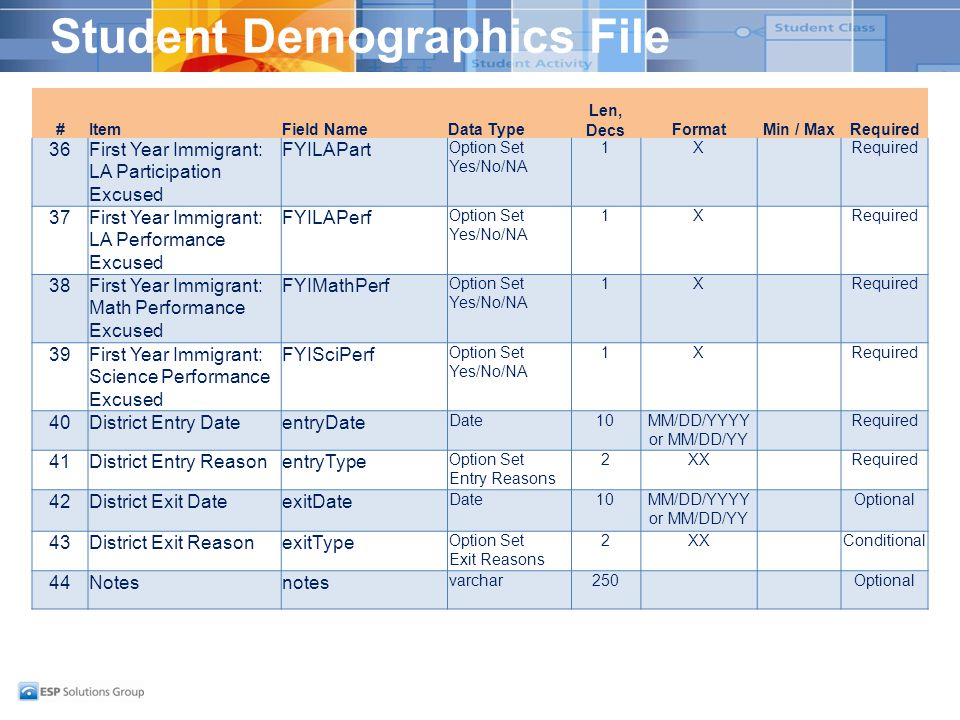 Student Demographics File #ItemField NameData Type Len, DecsFormatMin / MaxRequired 36First Year Immigrant: LA Participation Excused FYILAPart Option
