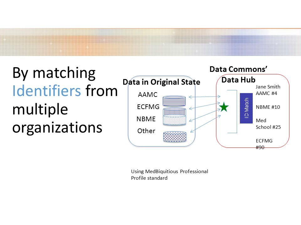 By matching Identifiers from multiple organizations Data in Original State AAMC ECFMG NBME Other ID Match Data Commons' Data Hub Jane Smith AAMC #4 NBME #10 Med School #25 ECFMG #90 Using MedBiquitious Professional Profile standard