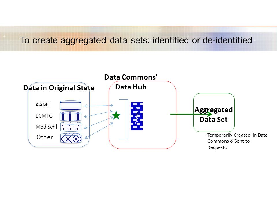 To create aggregated data sets: identified or de-identified Data in Original State AAMC ECMFG Med Schl Other ID Match Data Commons' Data Hub Aggregated Data Set Temporarily Created in Data Commons & Sent to Requestor