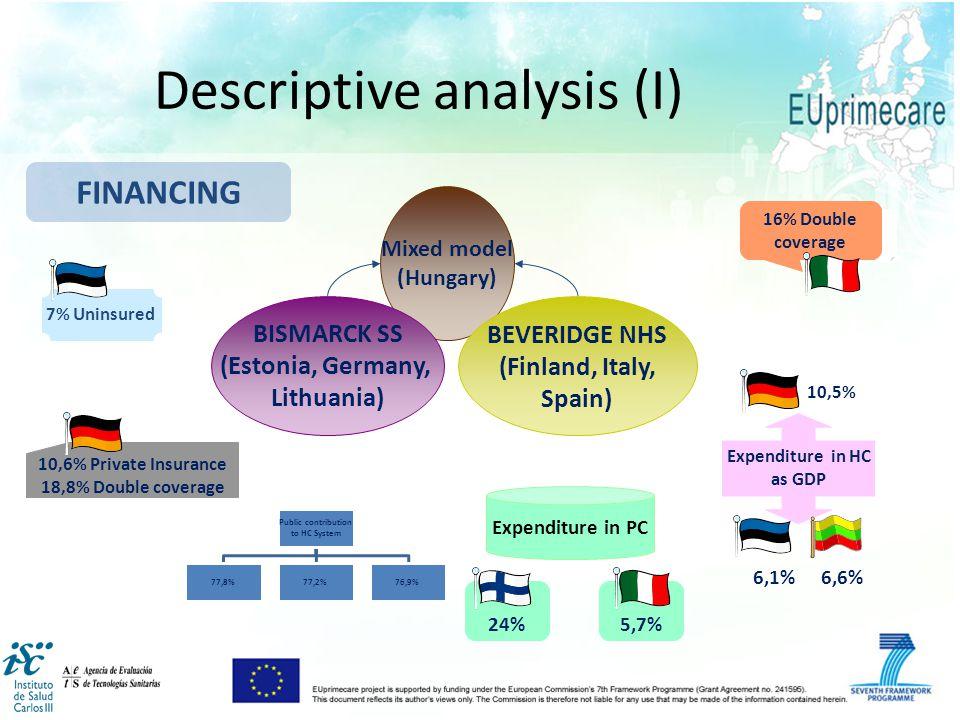 FINANCING Mixed model (Hungary) BISMARCK SS (Estonia, Germany, Lithuania) BEVERIDGE NHS (Finland, Italy, Spain) 7% Uninsured 10,6% Private Insurance 1