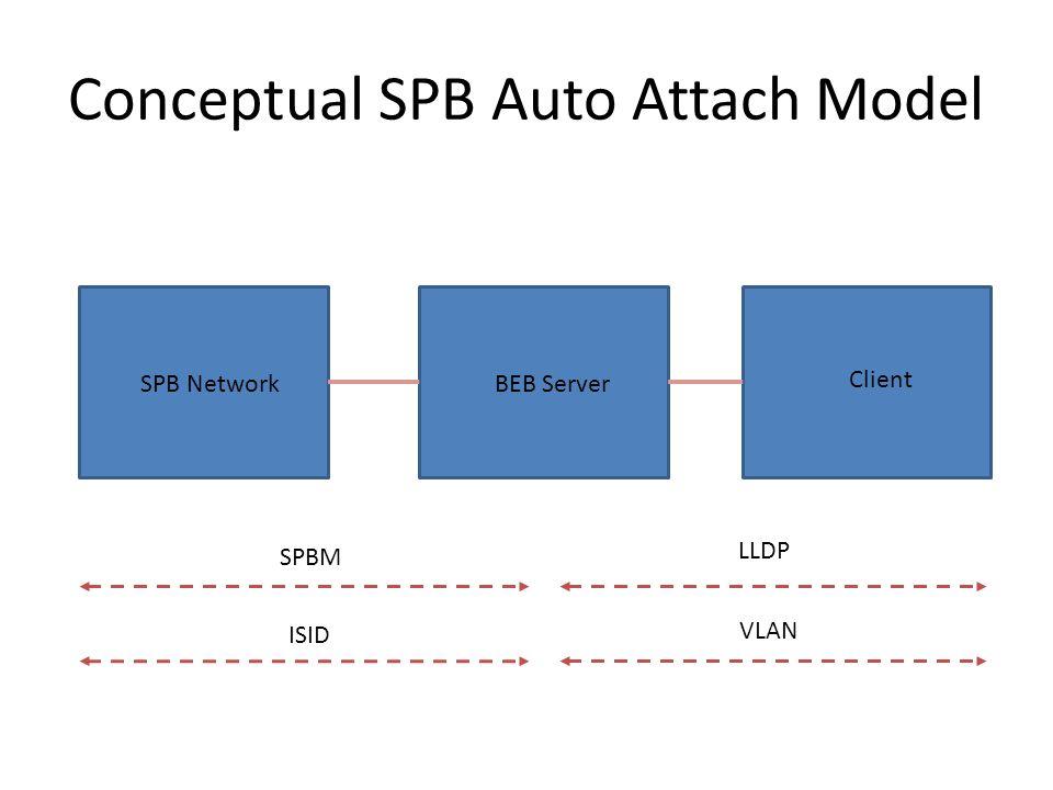 Conceptual SPB Auto Attach Model SPB Network BEB Server Client SPBM VLAN ISID LLDP