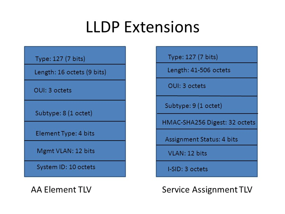 LLDP Extensions Type: 127 (7 bits) Length: 16 octets (9 bits) OUI: 3 octets Subtype: 8 (1 octet) Element Type: 4 bits Mgmt VLAN: 12 bits System ID: 10 octets Type: 127 (7 bits) Length: 41-506 octets OUI: 3 octets Subtype: 9 (1 octet) HMAC-SHA256 Digest: 32 octets VLAN: 12 bits I-SID: 3 octets AA Element TLVService Assignment TLV Assignment Status: 4 bits