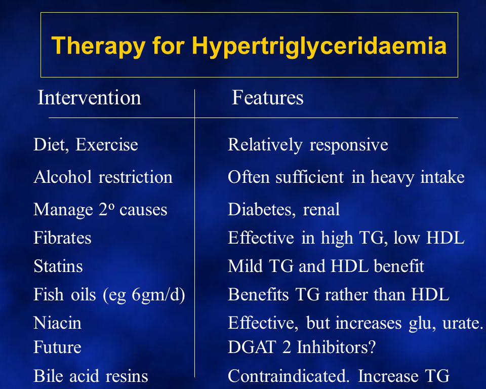 Therapy for Hypertriglyceridaemia InterventionFeatures Diet, ExerciseRelatively responsive FibratesEffective in high TG, low HDL Alcohol restrictionOften sufficient in heavy intake Manage 2 o causesDiabetes, renal StatinsMild TG and HDL benefit Fish oils (eg 6gm/d)Benefits TG rather than HDL NiacinEffective, but increases glu, urate.