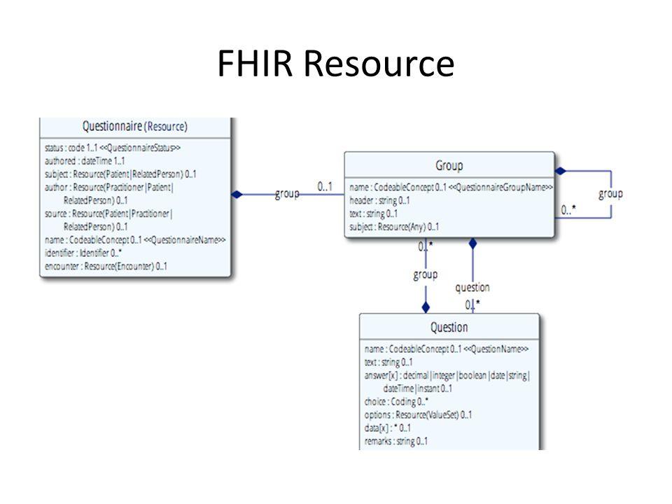 FHIR Resource