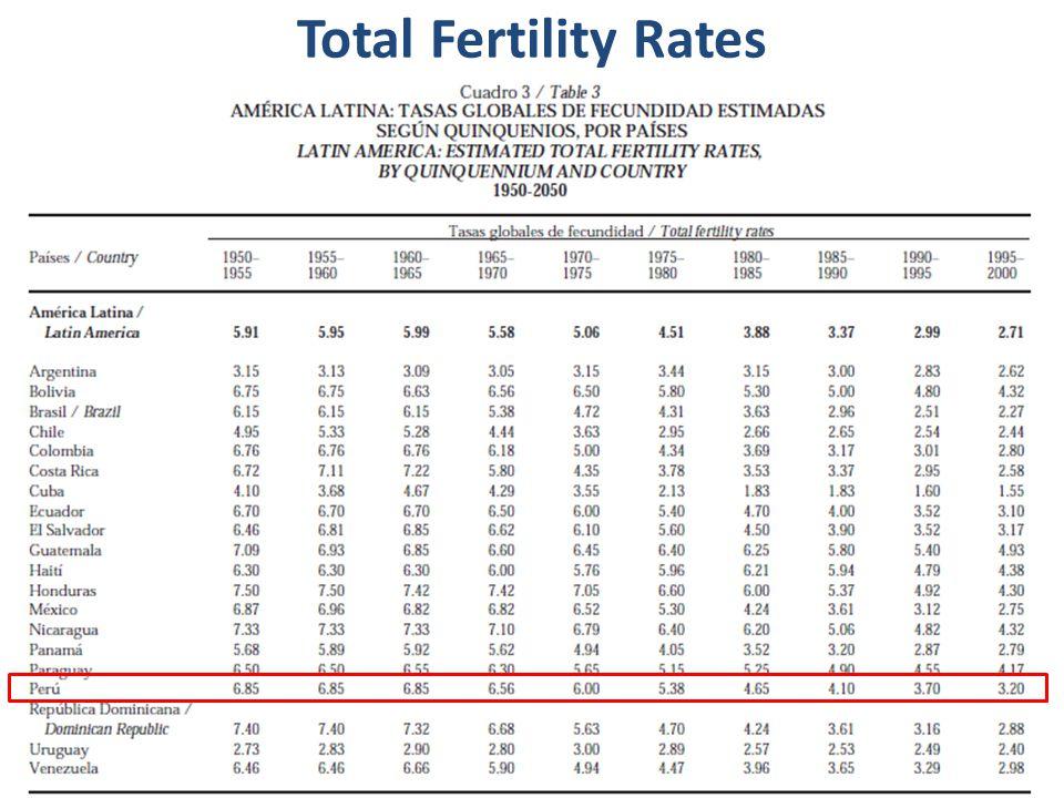 Total Fertility Rates Cont.