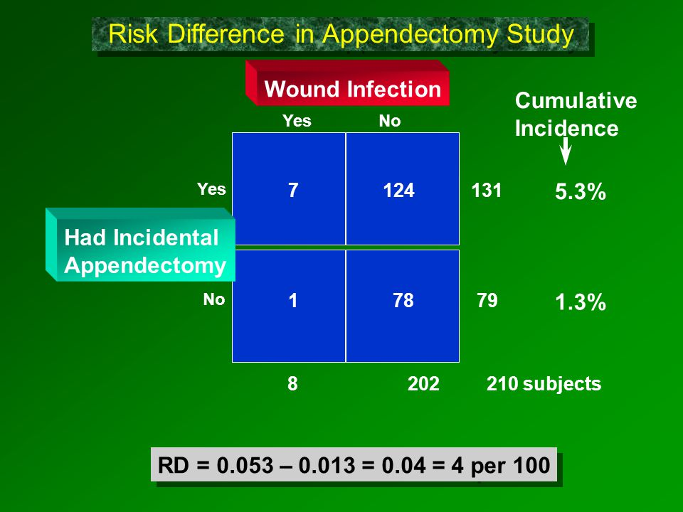 Yes No Wound Infection 1 78 79 7 124 131 Yes No 8 202 210 subjects Had Incidental Appendectomy Cumulative Incidence 5.3% 1.3% RD = 0.053 – 0.013 = 0.04 = 4 per 100 Risk Difference in Appendectomy Study