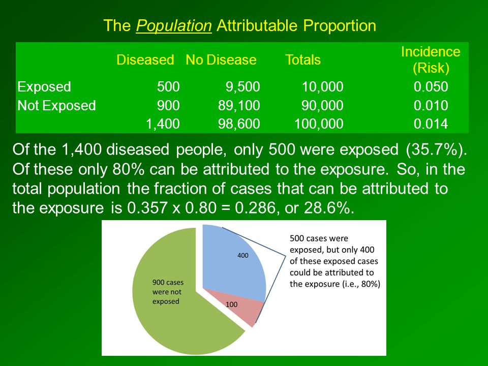 The Population Attributable Proportion DiseasedNo DiseaseTotals Incidence (Risk) Exposed5009,50010,000 0.050 Not Exposed90089,10090,000 0.010 1,40098,600100,000 0.014 Of the 1,400 diseased people, only 500 were exposed (35.7%).