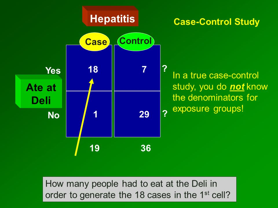 Yes No Hepatitis 1 29 18 7 Yes No 19 36 Ate at Deli Case Control How many people had to eat at the Deli in order to generate the 18 cases in the 1 st cell.