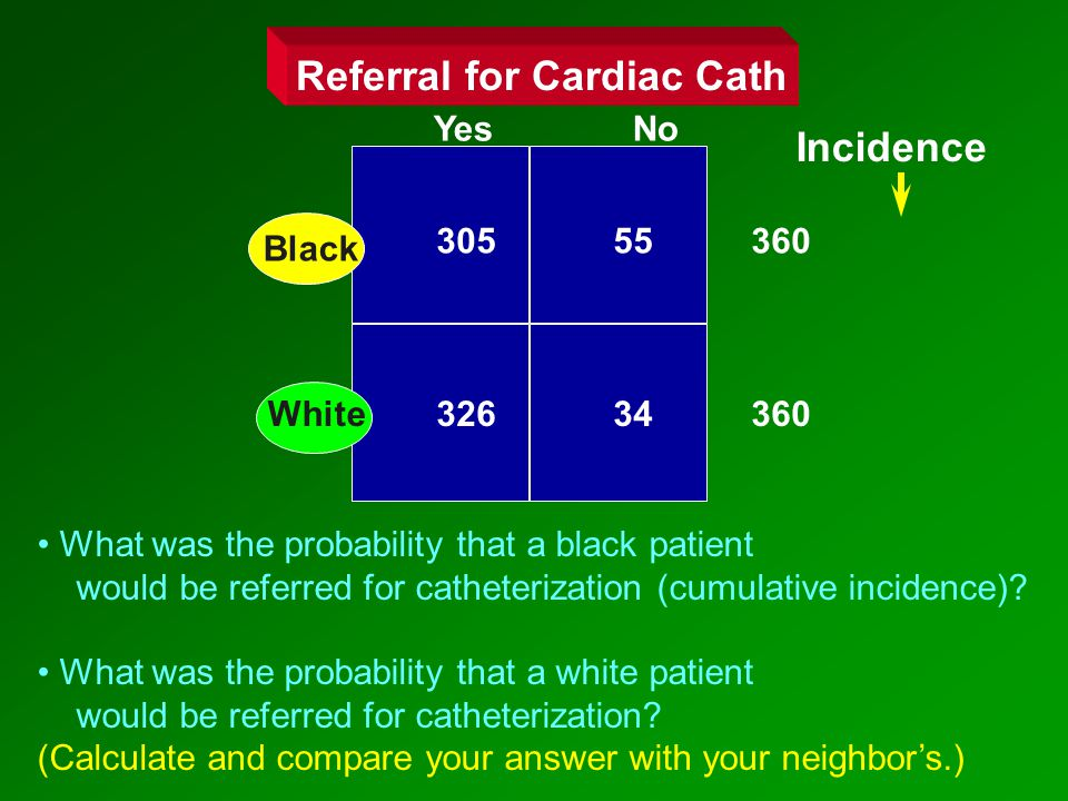Yes No Referral for Cardiac Cath 326 34 360 305 55 360 Black White Incidence What was the probability that a black patient would be referred for catheterization (cumulative incidence).