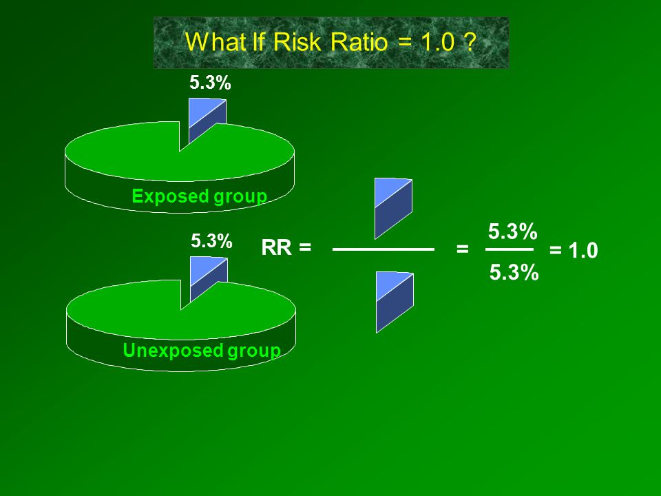 RR = = 5.3% = 1.0 5.3% Exposed group Unexposed group What If Risk Ratio = 1.0 ?