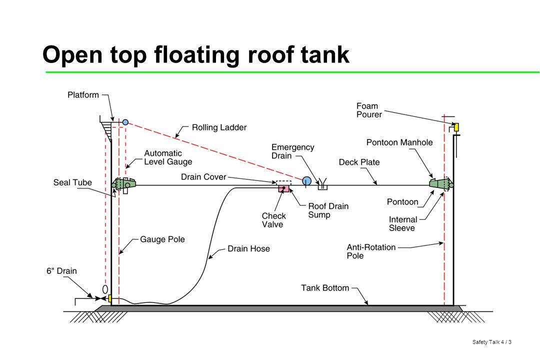 Safety Talk 4 / 4 Sunken floating roof