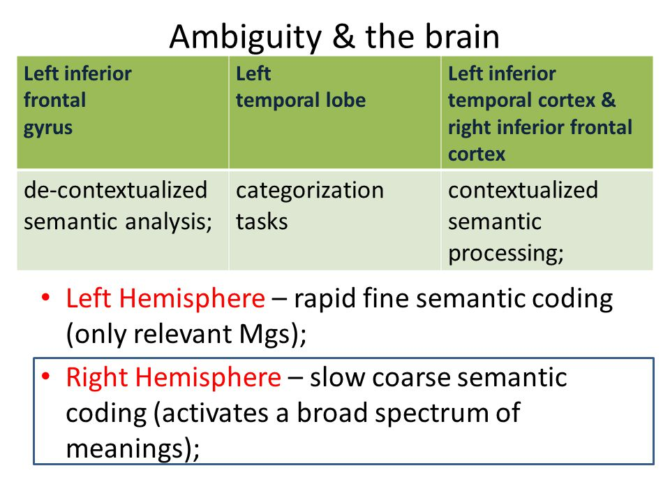 Ambiguity & the brain Left Hemisphere – rapid fine semantic coding (only relevant Mgs); Right Hemisphere – slow coarse semantic coding (activates a broad spectrum of meanings); Left inferior frontal gyrus Left temporal lobe Left inferior temporal cortex & right inferior frontal cortex de-contextualized semantic analysis; categorization tasks contextualized semantic processing;
