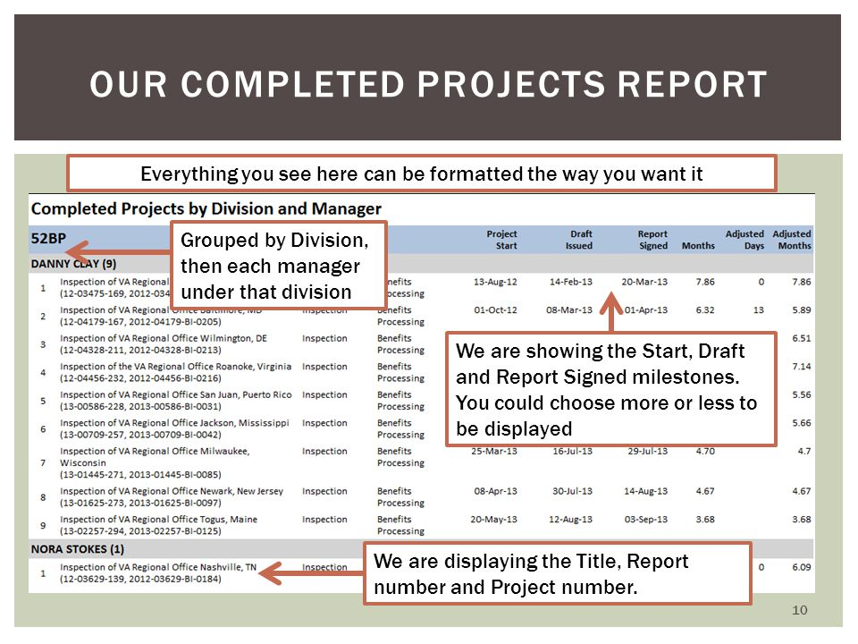 10 OUR COMPLETED PROJECTS REPORT Everything you see here can be formatted the way you want it We are showing the Start, Draft and Report Signed milestones.