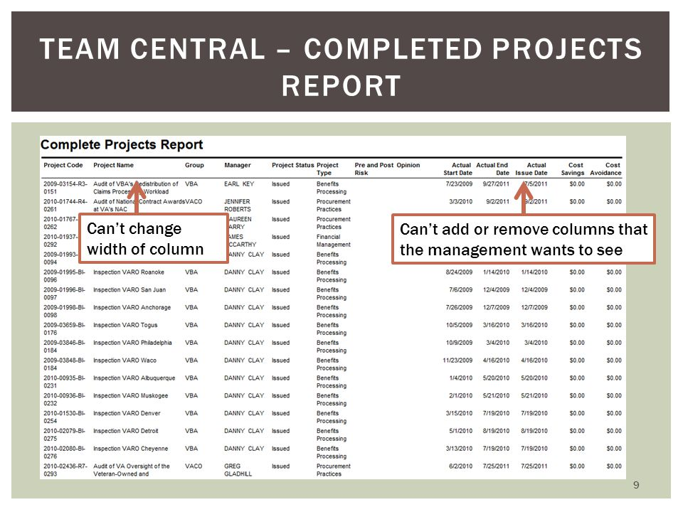 9 TEAM CENTRAL – COMPLETED PROJECTS REPORT Can't change width of column Can't add or remove columns that the management wants to see