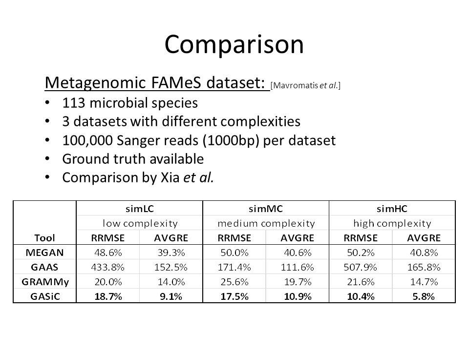 Comparison Metagenomic FAMeS dataset: [Mavromatis et al.] 113 microbial species 3 datasets with different complexities 100,000 Sanger reads (1000bp) per dataset Ground truth available Comparison by Xia et al.