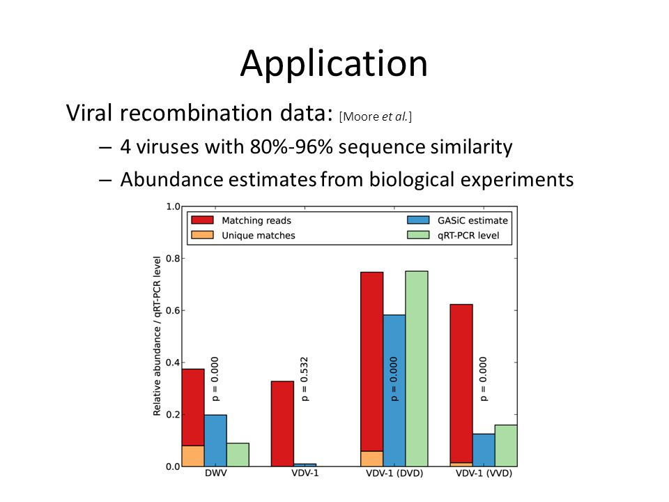 Application Viral recombination data: [Moore et al.] – 4 viruses with 80%-96% sequence similarity – Abundance estimates from biological experiments