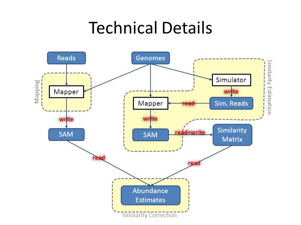 Similarity Correction Mapping Similarity Estimation Technical Details Mapper ReadsGenomes SAM Simulator Sim.