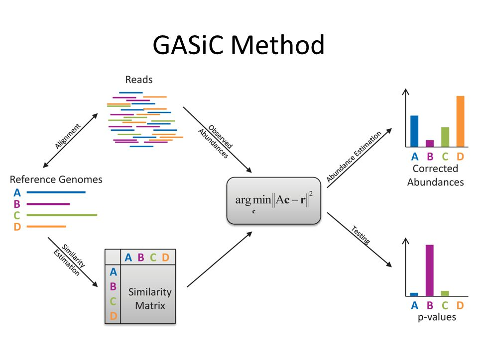 GASiC Method