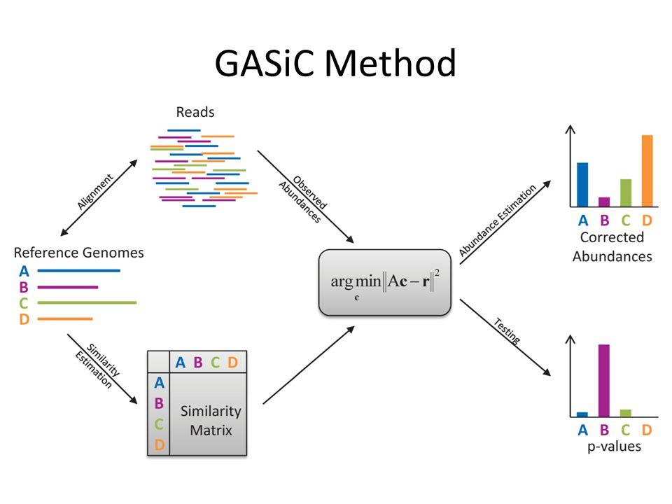 GASiC Method