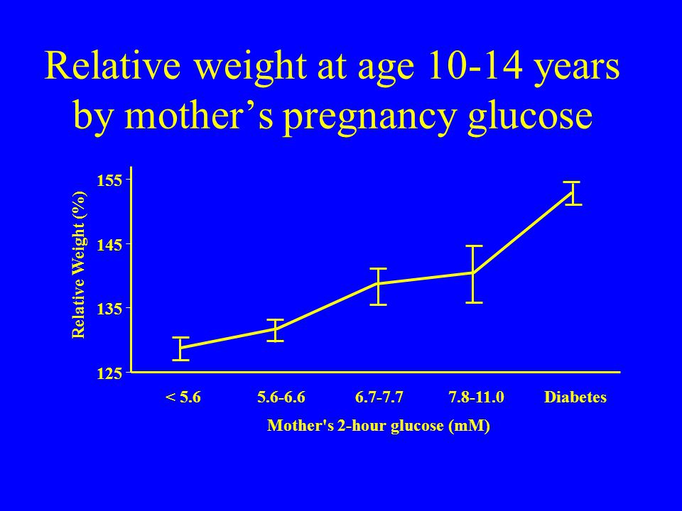 Relative weight at age 10-14 years by mother's pregnancy glucose 125 135 145 155 < 5.65.6-6.66.7-7.77.8-11.0Diabetes Mother s 2-hour glucose (mM) Relative Weight (%)