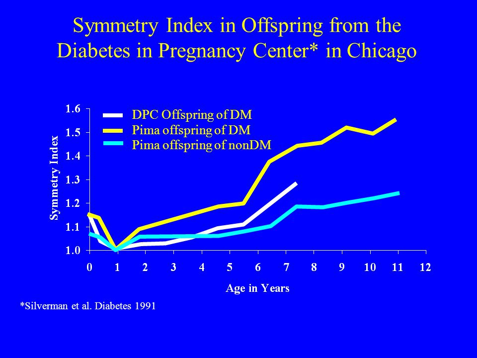 Symmetry Index in Offspring from the Diabetes in Pregnancy Center* in Chicago and in Pima Indians from Arizona DPC Offspring of DM Pima offspring of DM Pima offspring of nonDM *Silverman et al.