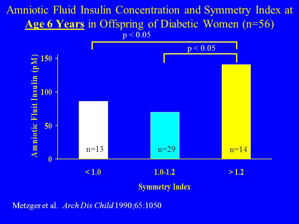 Amniotic Fluid Insulin Concentration and Symmetry Index at Age 6 Years in Offspring of Diabetic Women (n=56) n=13 n=14 n=29 p < 0.05 Metzger et al.