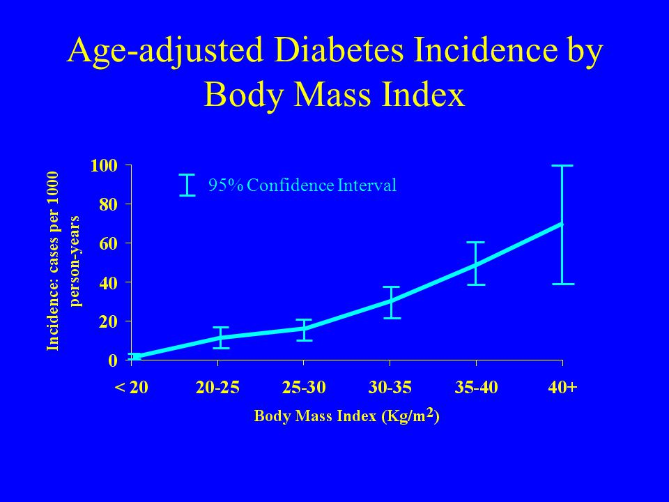 Age-adjusted Diabetes Incidence by Body Mass Index 95% Confidence Interval 2