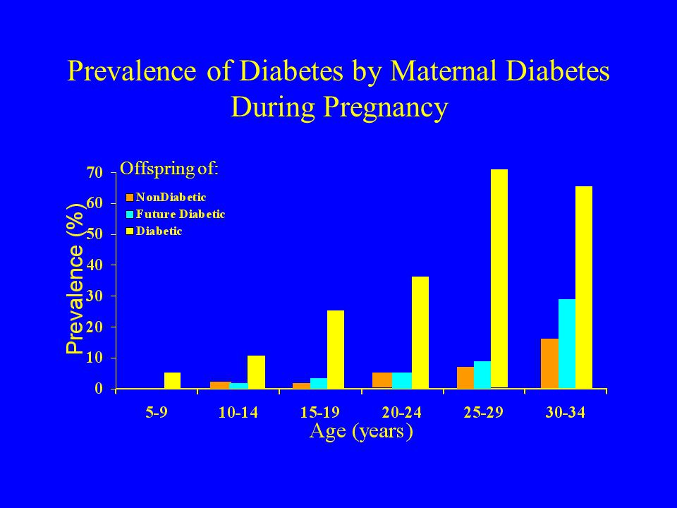 Prevalence of Diabetes by Maternal Diabetes During Pregnancy Offspring of: