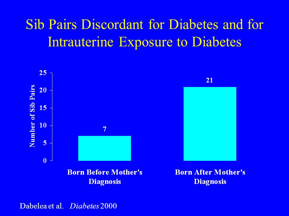 Sib Pairs Discordant for Diabetes and for Intrauterine Exposure to Diabetes Dabelea et al.