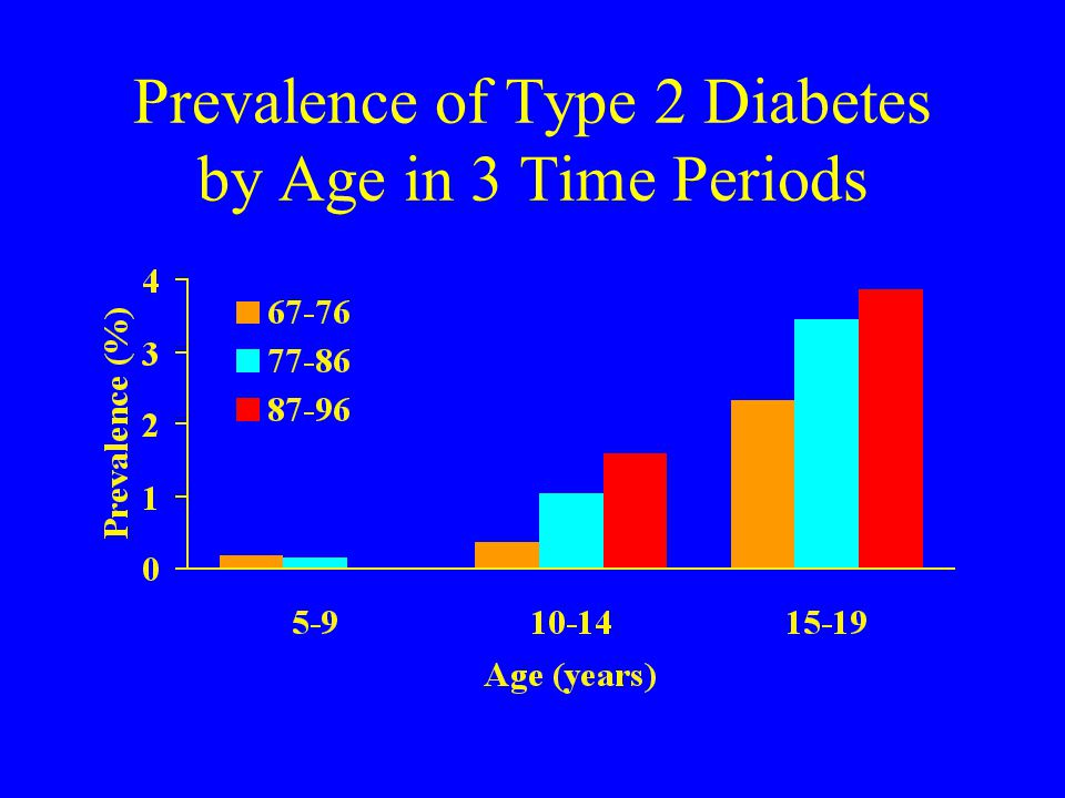 Prevalence of Type 2 Diabetes by Age in 3 Time Periods