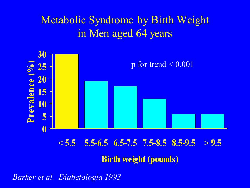 Metabolic Syndrome by Birth Weight in Men aged 64 years Barker et al.
