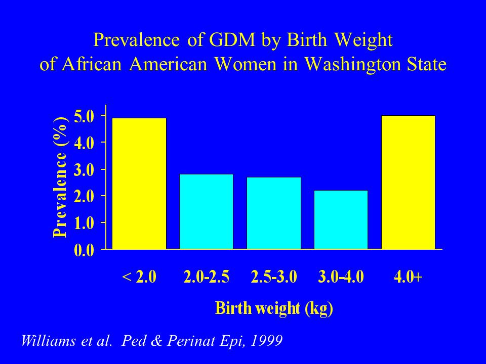 Prevalence of GDM by Birth Weight of African American Women in Washington State Williams et al.