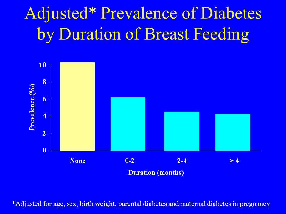 Adjusted* Prevalence of Diabetes by Duration of Breast Feeding *Adjusted for age, sex, birth weight, parental diabetes and maternal diabetes in pregnancy