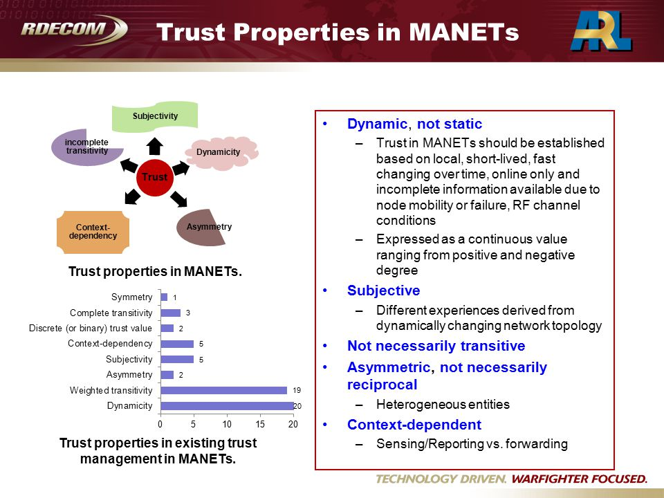 Trust Properties in MANETs Dynamic, not static –Trust in MANETs should be established based on local, short-lived, fast changing over time, online only and incomplete information available due to node mobility or failure, RF channel conditions –Expressed as a continuous value ranging from positive and negative degree Subjective –Different experiences derived from dynamically changing network topology Not necessarily transitive Asymmetric, not necessarily reciprocal –Heterogeneous entities Context-dependent –Sensing/Reporting vs.