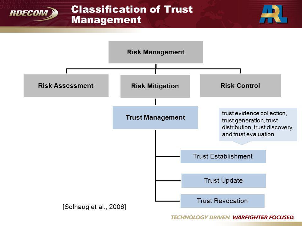 Classification of Trust Management Risk Management Risk Assessment Risk Mitigation Trust Management Trust Update Trust Revocation Trust Establishment Risk Control trust evidence collection, trust generation, trust distribution, trust discovery, and trust evaluation [Solhaug et al., 2006]