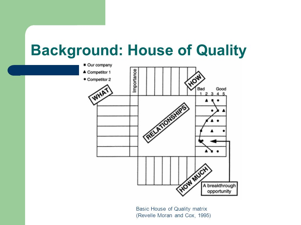 Background: House of Quality Basic House of Quality matrix (Revelle Moran and Cox, 1995)