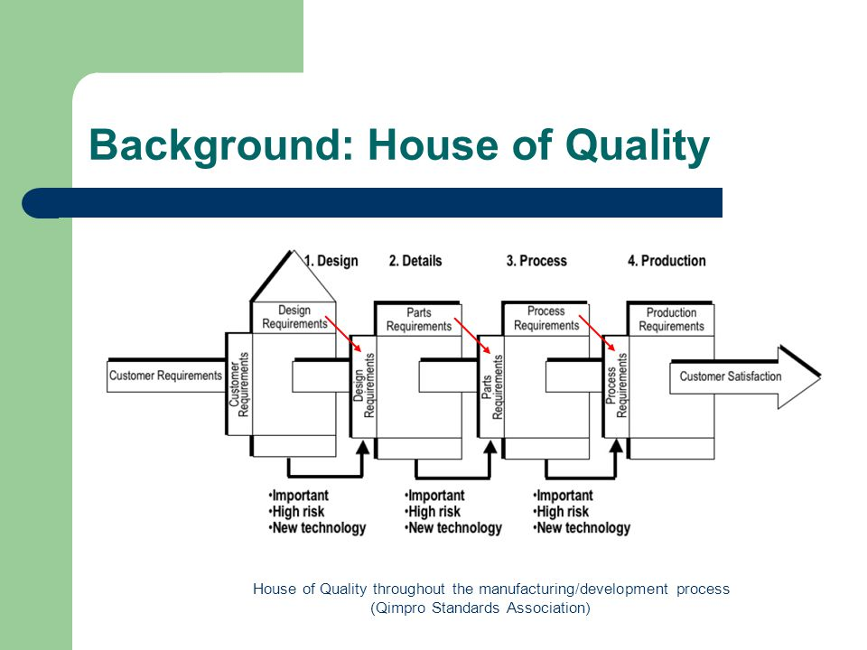 Background: House of Quality House of Quality throughout the manufacturing/development process (Qimpro Standards Association)