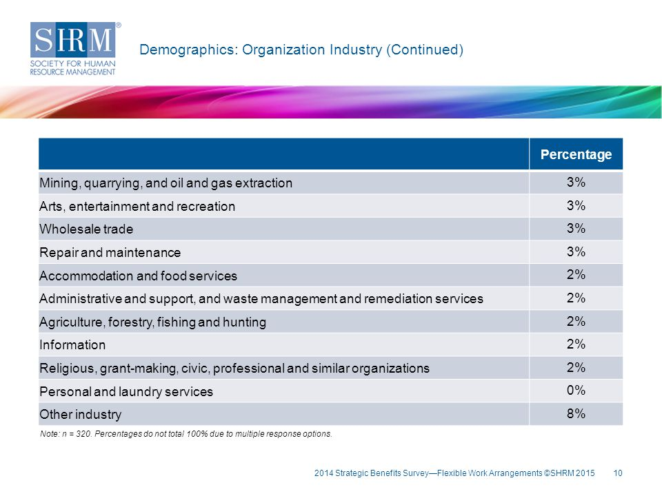 10 Key Fin Demographics: Organization Industry (Continued) Note: n = 320. Percentages do not total 100% due to multiple response options. Percentage M