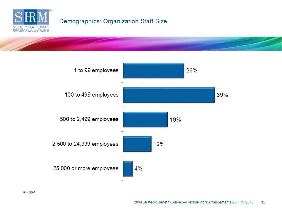 12 Key Fin Demographics: Organization Staff Size n = 304 2014 Strategic Benefits Survey—Flexible Work Arrangements ©SHRM 2015