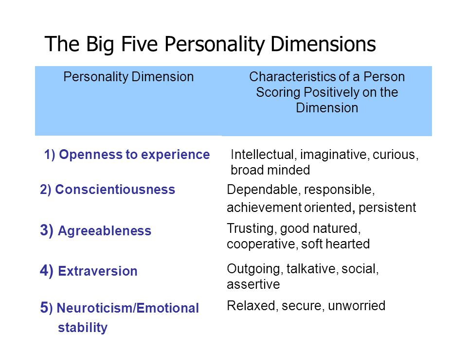 The Big Five Personality Dimensions Intellectual, imaginative, curious, broad minded 1) Openness to experience Relaxed, secure, unworried 5 ) Neurotic