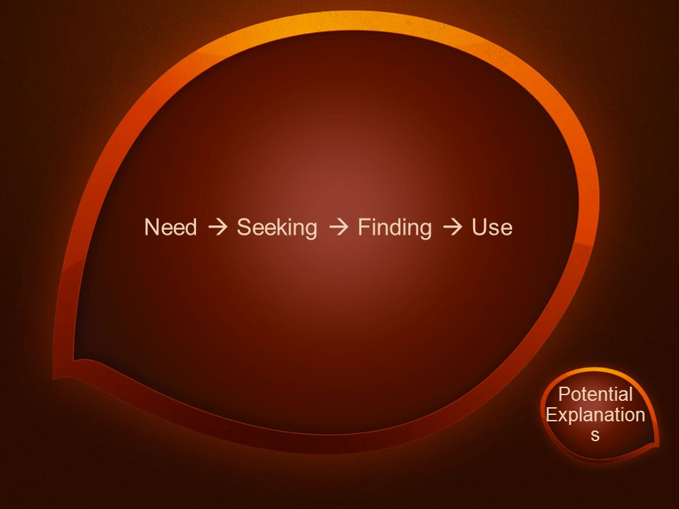 Need  Seeking  Finding  Use Potential Explanation s