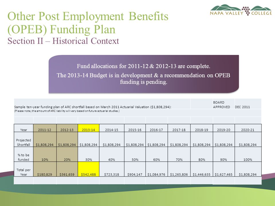 Other Post Employment Benefits (OPEB) Funding Plan Section II – Historical Context Sample ten-year funding plan of ARC shortfall based on March 2011 Actuarial Valuation ($1,808,294): BOARD APPROVEDDEC 2011 (Please note, the amount of ARC liability will vary based on future actuarial studies.) Year2011-122012-132013-142014-152015-162016-172017-182018-192019-202020-21 Projected Shortfall$1,808,294 % to be funded10%20%30%40%50%60%70%80%90%100% Total per Year$180,829$361,659$542,488$723,318$904,147$1,084,976$1,265,806$1,446,635$1,627,465$1,808,294 Fund allocations for 2011-12 & 2012-13 are complete.