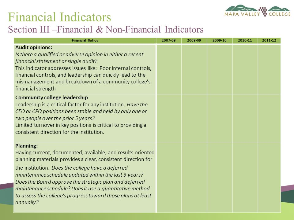 Financial Indicators Section III –Financial & Non-Financial Indicators Financial Ratios2007-082008-092009-102010-112011-12 Audit opinions: Is there a qualified or adverse opinion in either a recent financial statement or single audit.