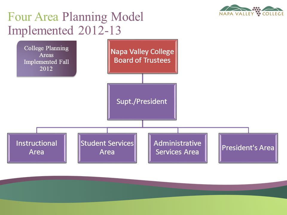 Four Area Planning Model Implemented 2012-13 Napa Valley College Board of Trustees Instructional Area Student Services Area Administrative Services Area President s Area Supt./President College Planning Areas Implemented Fall 2012