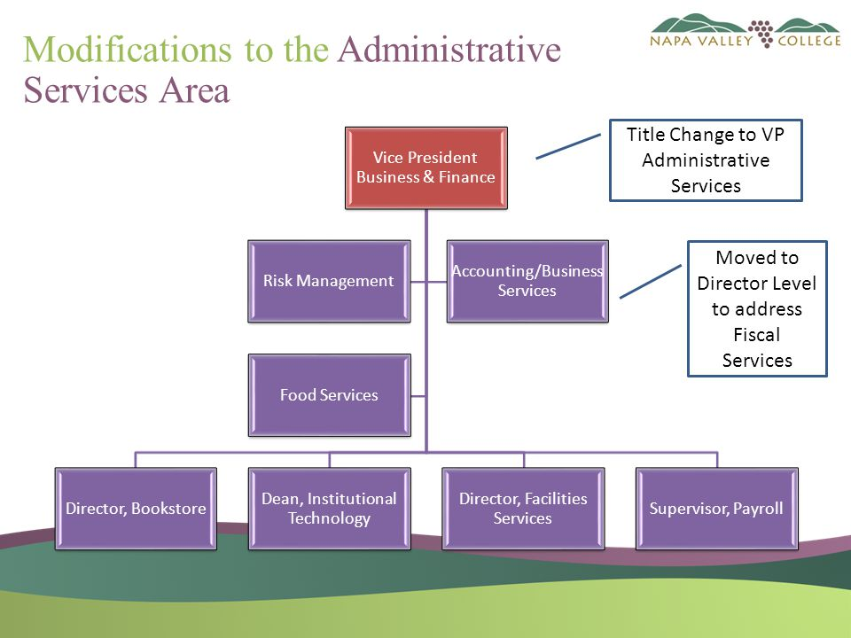 Modifications to the Administrative Services Area Vice President Business & Finance Director, Bookstore Dean, Institutional Technology Director, Facilities Services Supervisor, Payroll Accounting/Business Services Risk Management Food Services Title Change to VP Administrative Services Moved to Director Level to address Fiscal Services